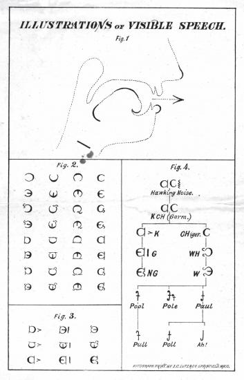 This illustration demonstrates Visible Speech, a system invented by Alexander Graham Bell's father. The symbols translate into movements of the mouth. Courtesy of Library of Congress