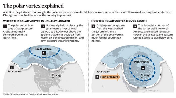 Graphic explaining the Polar Vortex