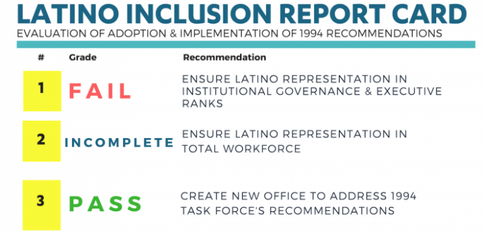 Screen shot from Latino Inclusion Report Card